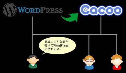 WordPress と Cacoo(カクー)