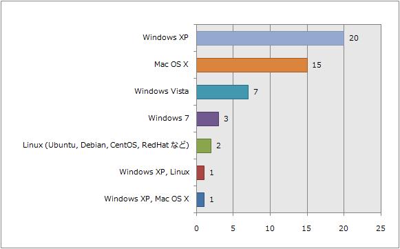 手元のパソコンでお使いの OS は何ですか